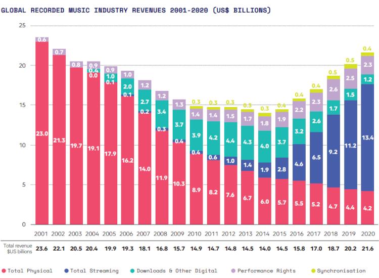 IFPI 2021 Report